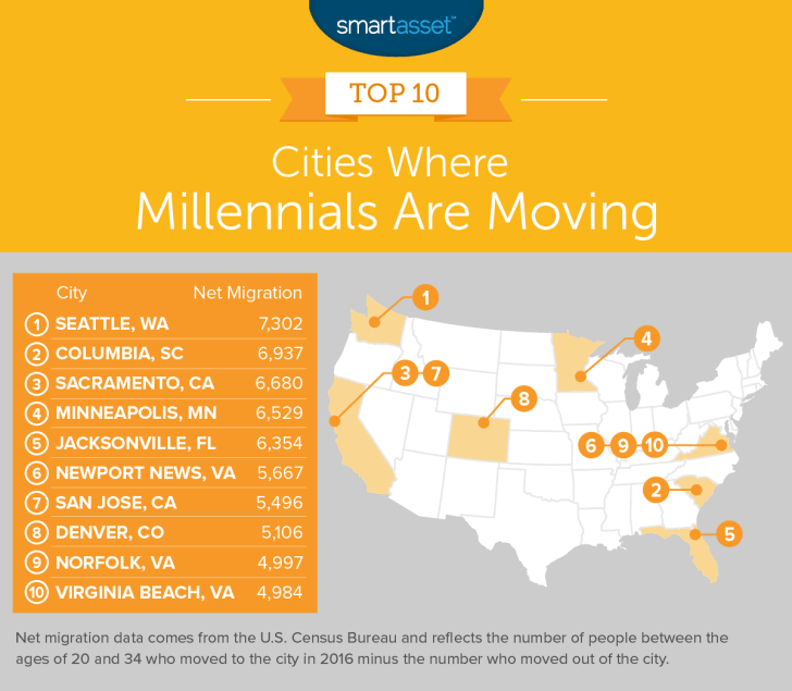 A map showing the cities where millennials are moving