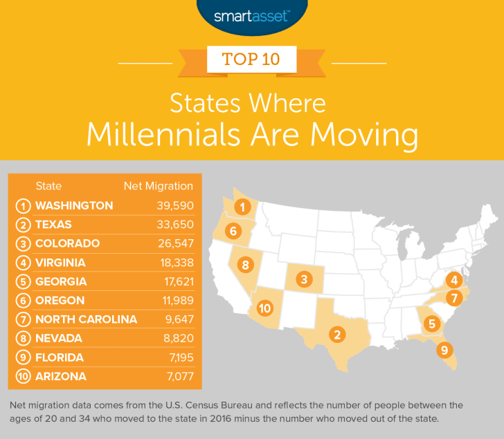 A map showing the states where millennials are moving