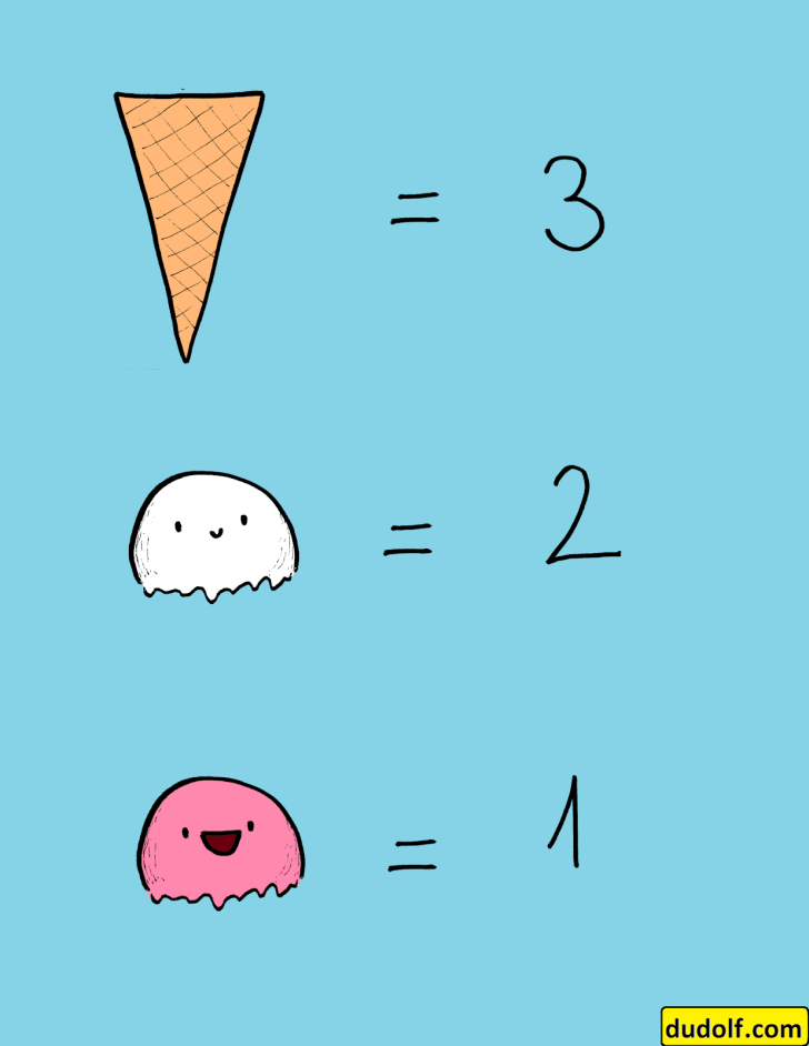 A cartoon-style legend that shows that one cone equals 3, one white scoop equals 2, and one pink scoop equals 1.