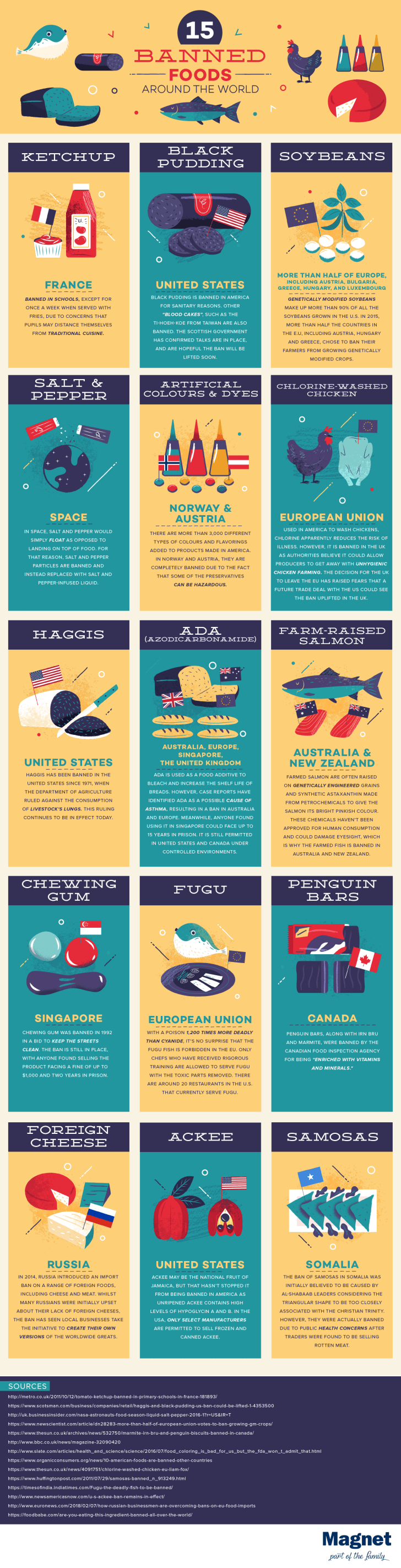An infographic showing foods that have been banned around the world