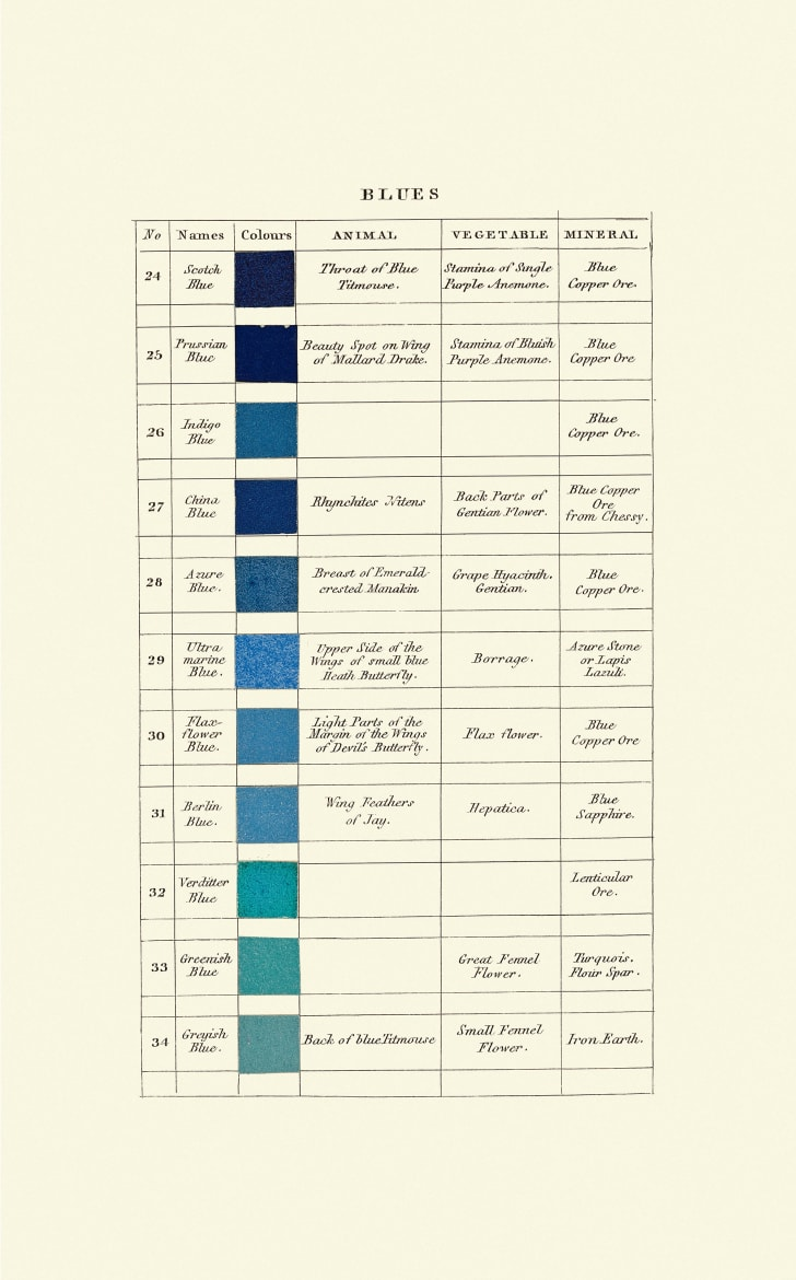A page from Werner's Nomenclature of Colours