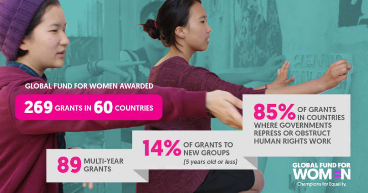 A Global Fund for Women infographic