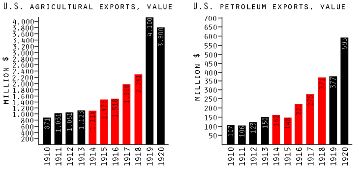 U.S. agricultural and oil exports, World War I