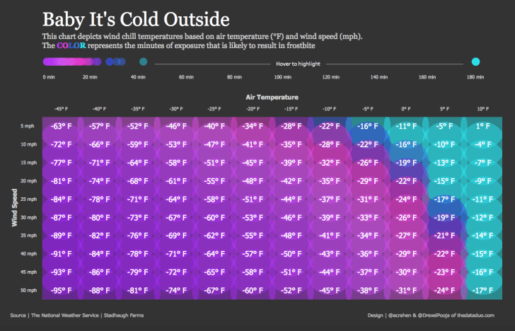 Chart of cold weather conditions.