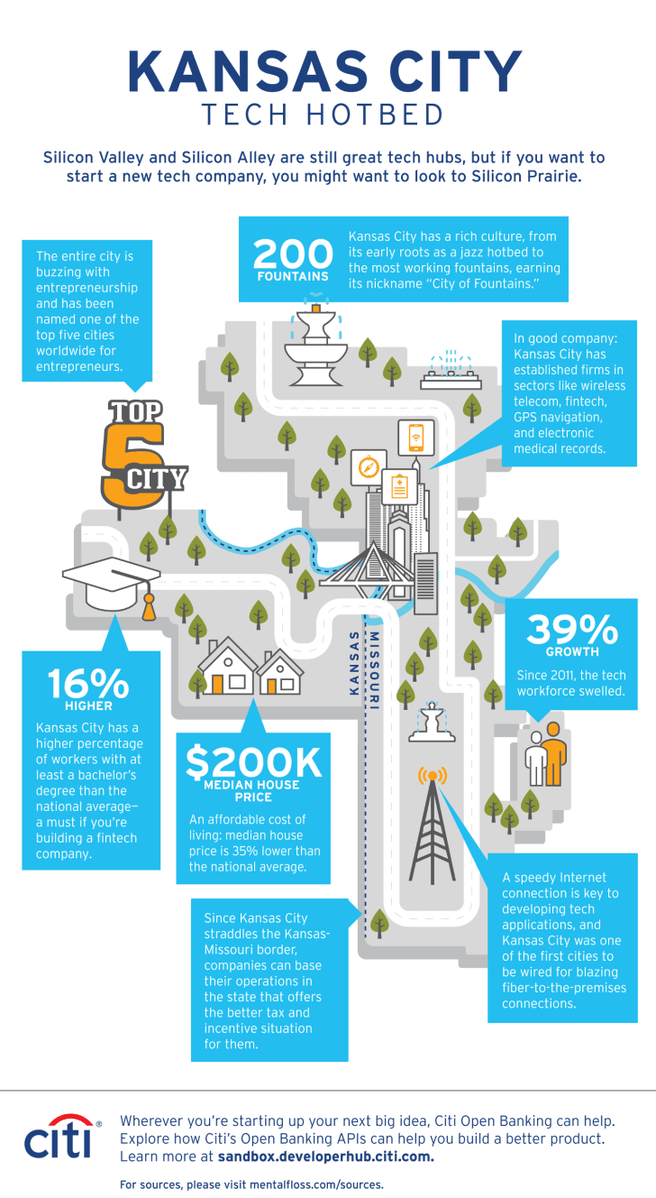 An infographic showing Kansas City as a tech hotbed.