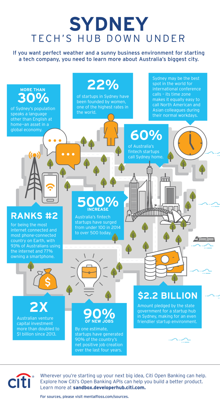 Infographic showing Sydney as a tech hub.