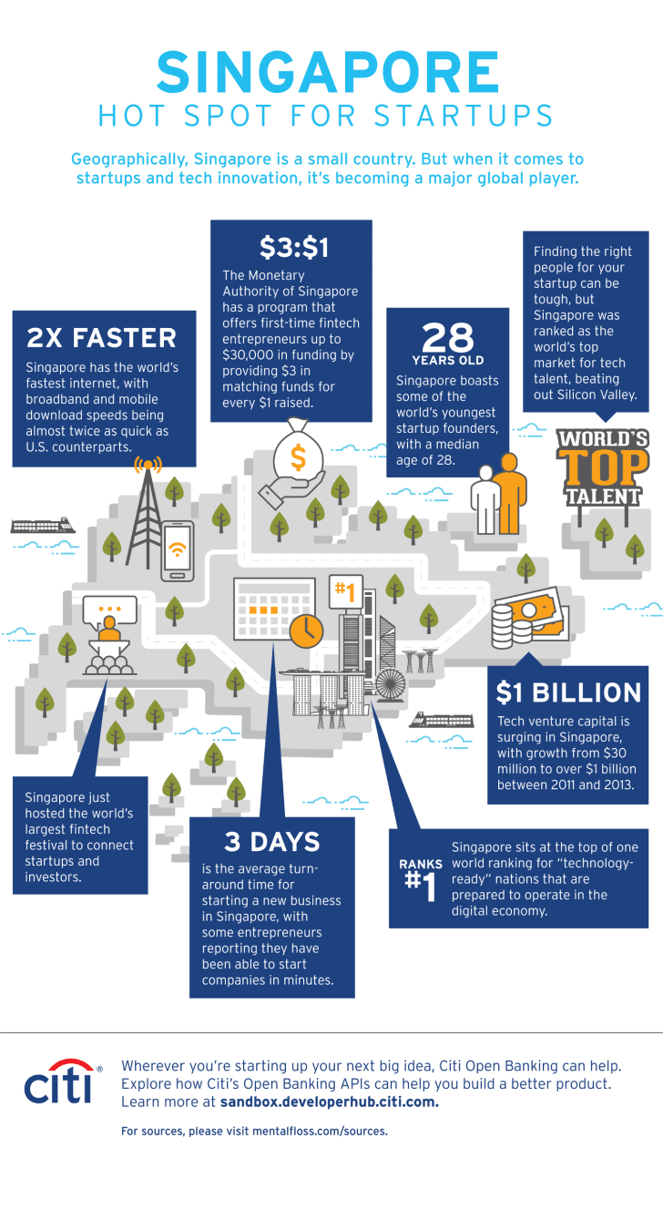 Infographic showing Singapore as a hot spot for startups