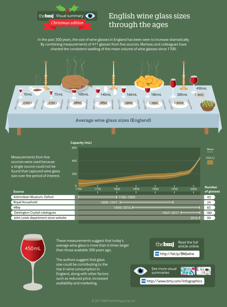 BMJ infographic detailing increases in wine glass size from 1700 to 2017