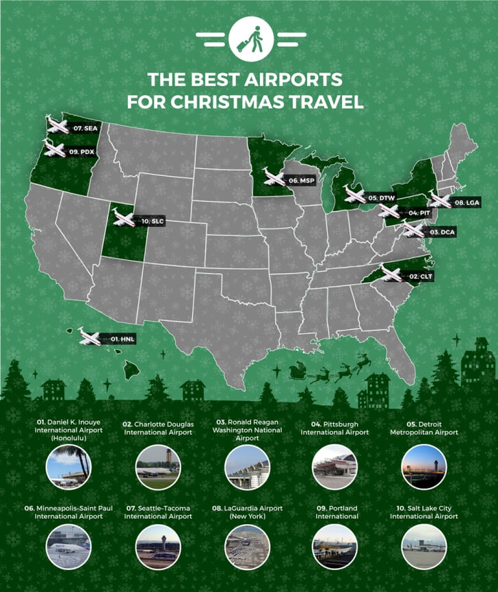 A green-and-gray U.S. map highlights the 10 best airports for holiday travel with plane icons.