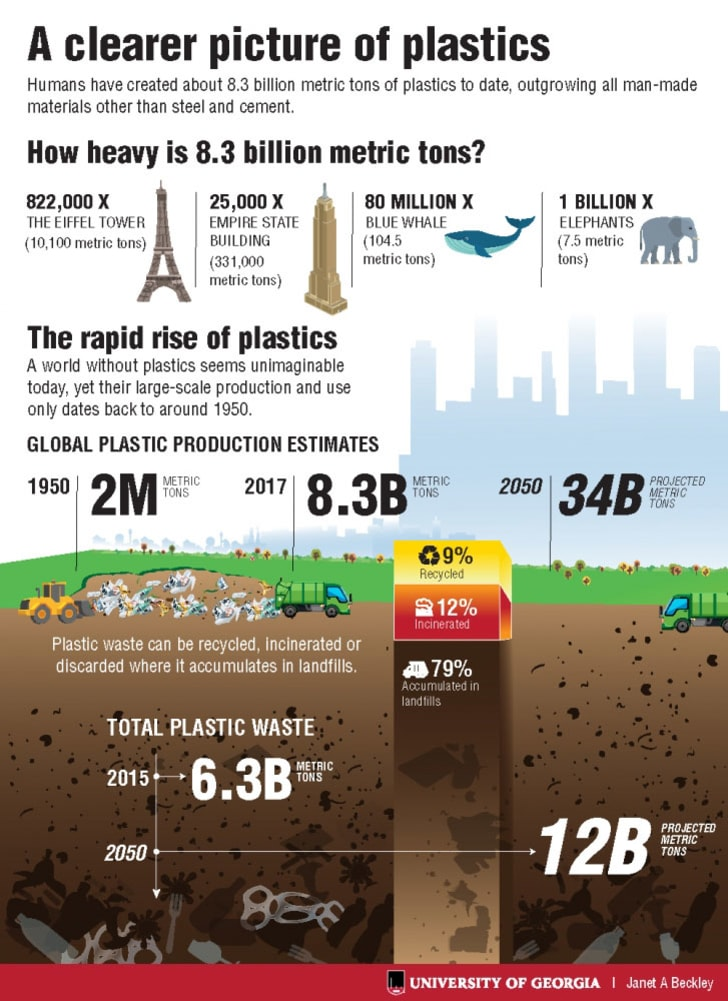 Infographic showing plastic production statistics.
