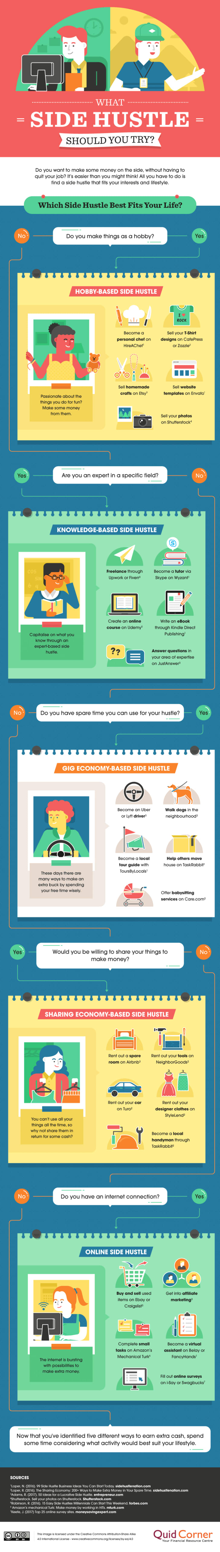 """""""Which Side Hustle Should You Try?"""", an infographic by British financial services company Quid Corner"""