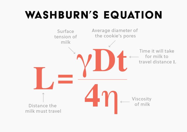 Washburn's Equation