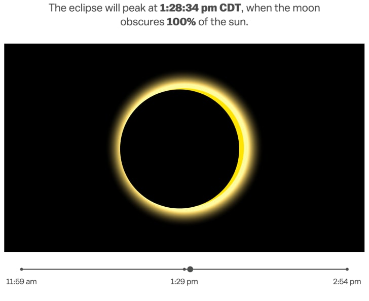 An infographic of the Moon's passage across the Sun over time.