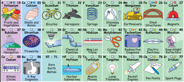 Section of a periodic table of elements with pictures.