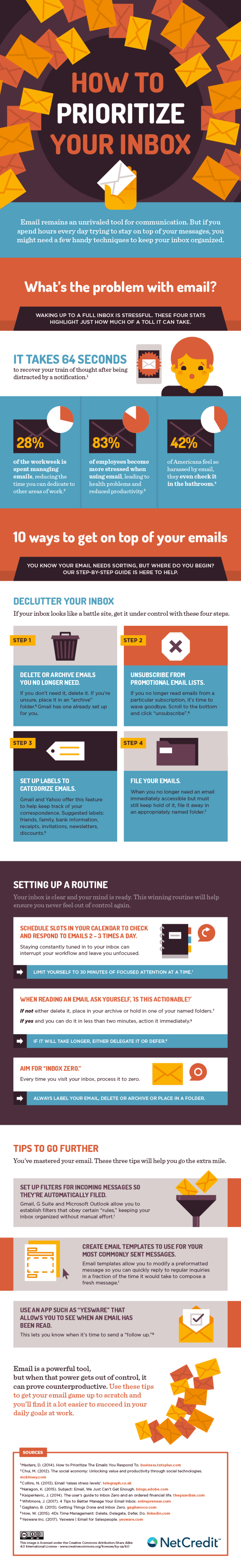 An infographic by online personal loan provier NetCredit, detailing how to improve email productivity