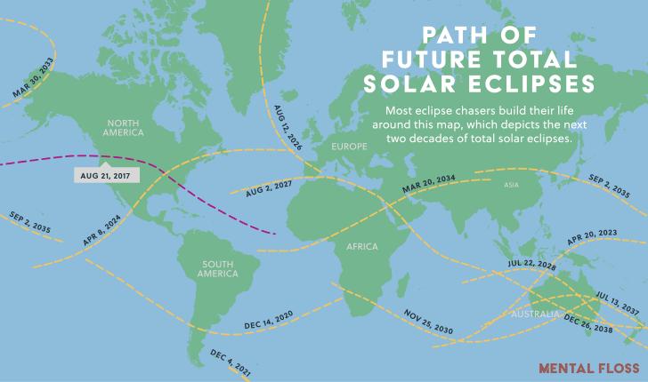 Future eclipses