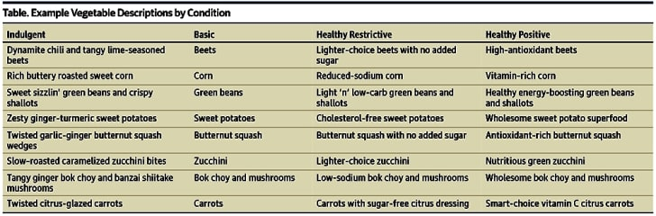 A table of labels used to describe cafeteria vegetables in the study.