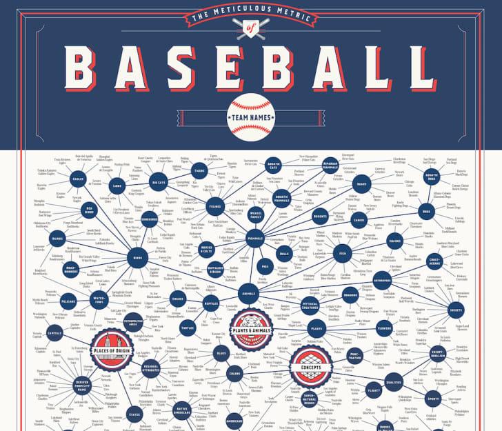 Poster charting baseball team names.