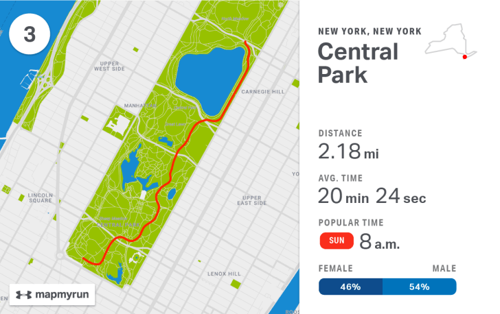 Fitness tracking app MapMyRun used their data to map the most popular running routes in America