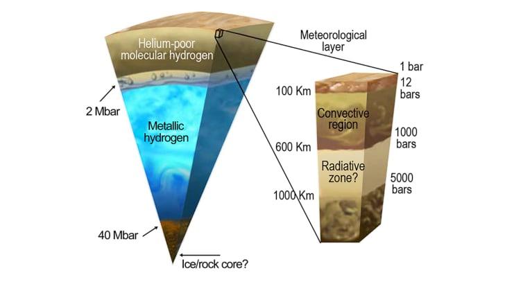 Jupiter's core with metallic hydrogen fluid envelope