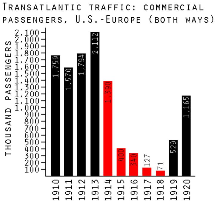 Transatlantic passengers copy