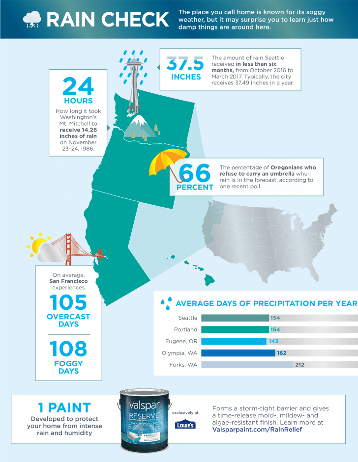 Valspar Northwest infographic
