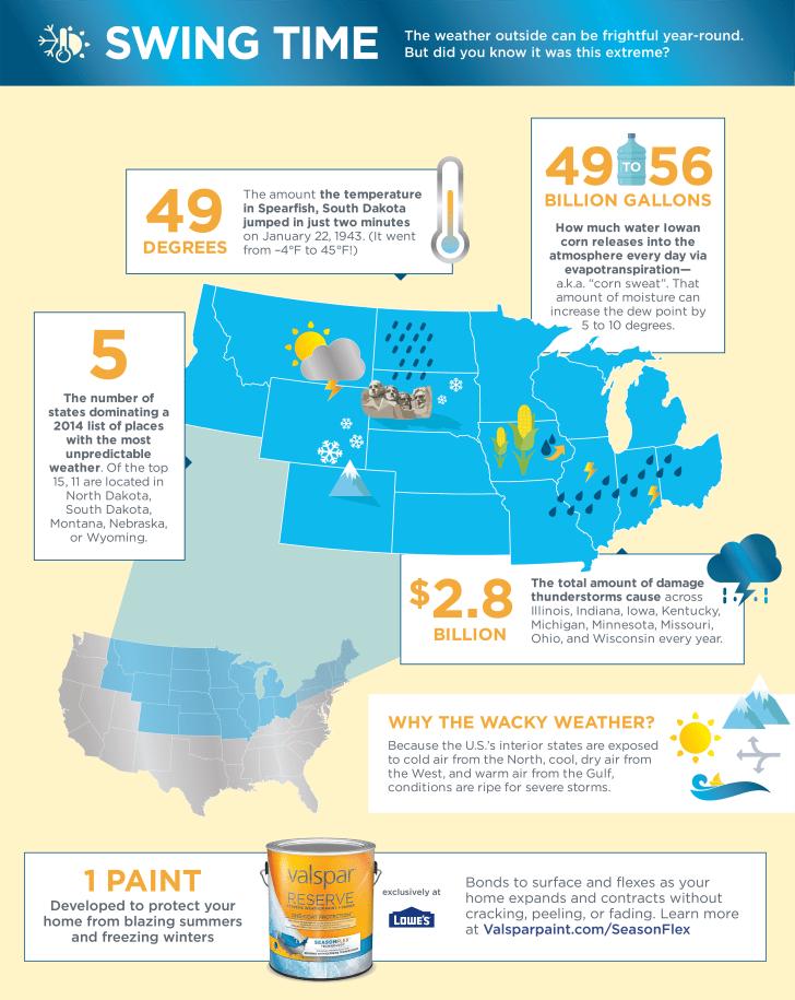 Valspar Midwest infographic