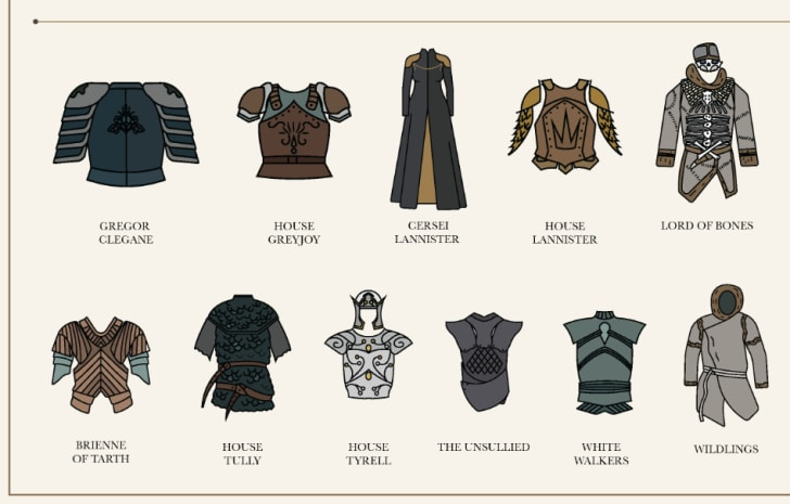 Chart of 'Game of Thrones; costumes