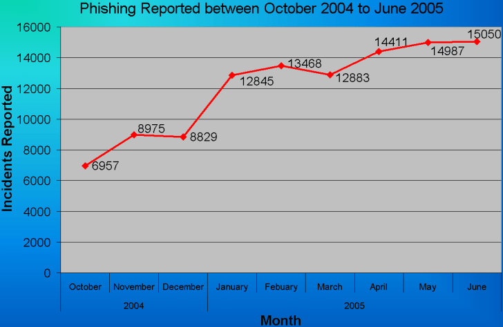 An image of a chart of reporting phishing between October 2004 and June 2005.