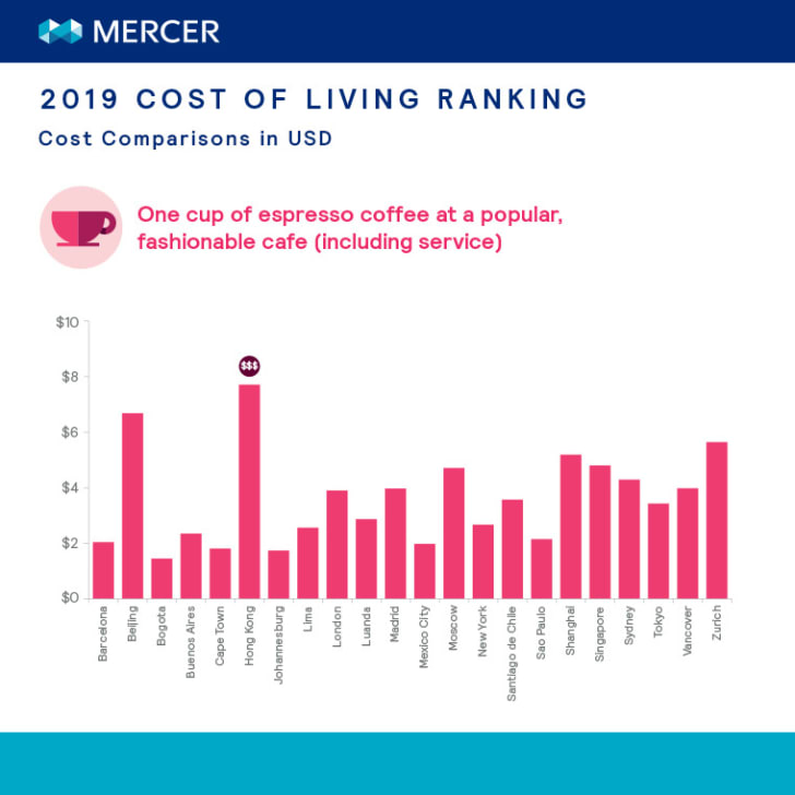 Bar graph showing espresso coffee prices across cities with Hong Kong as most expensive