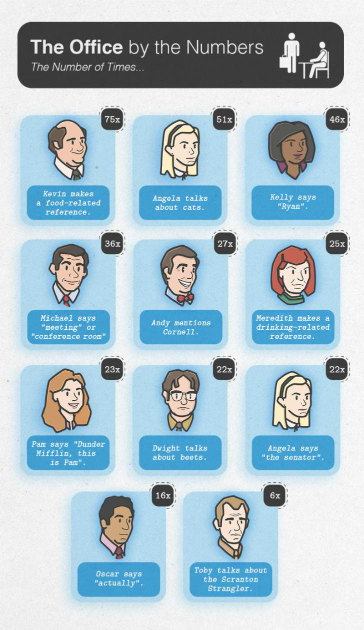 An infographic of 'The Office' from SimpleTexting is pictured
