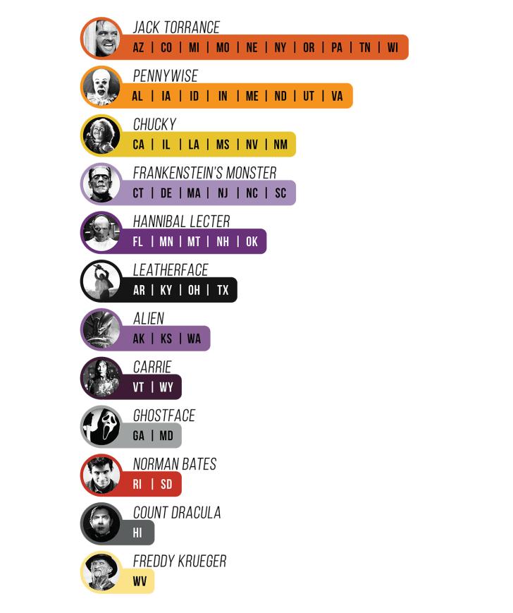 frontierbundles.com list of states and most popular horror villains