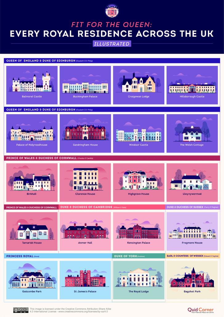 quickquid illustration of royal family residences