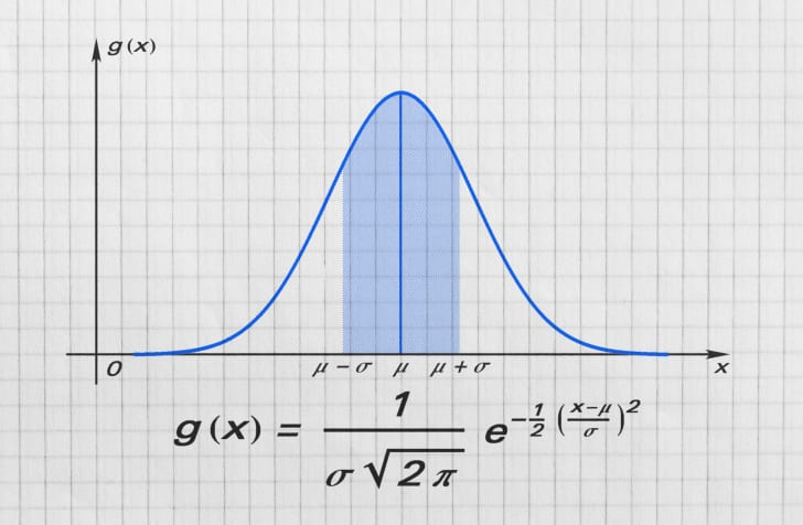 A bell curve on graph paper with an equation below