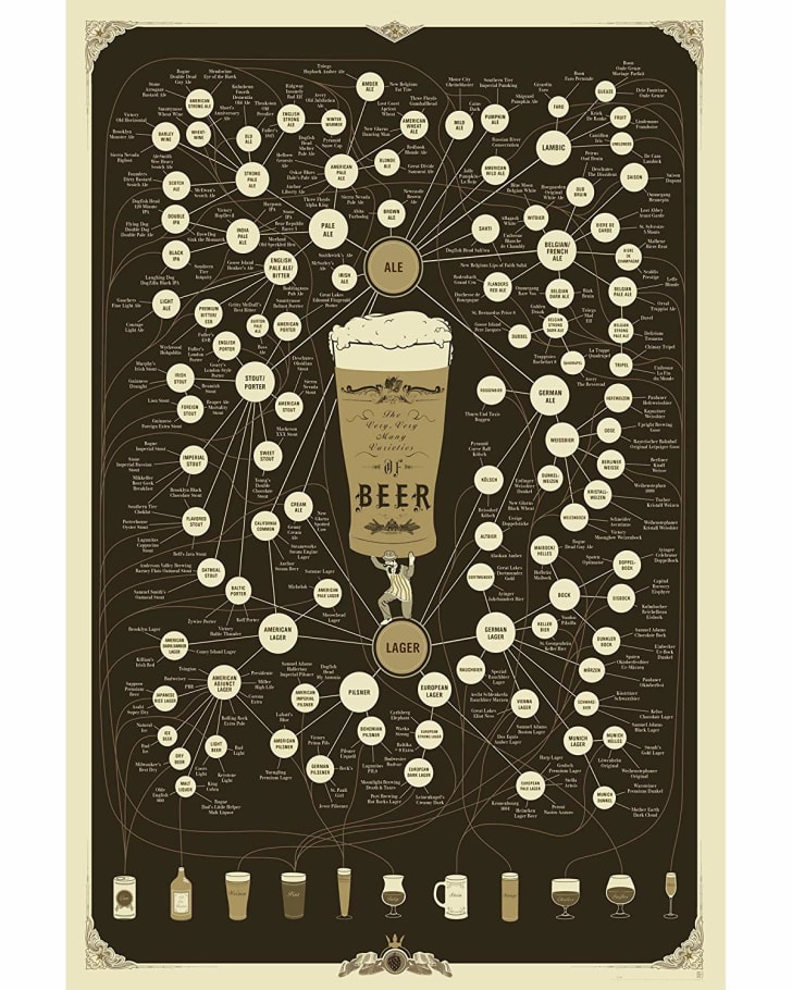 PopChart Labs's Very, Very Many Varieties of Beer Poster.