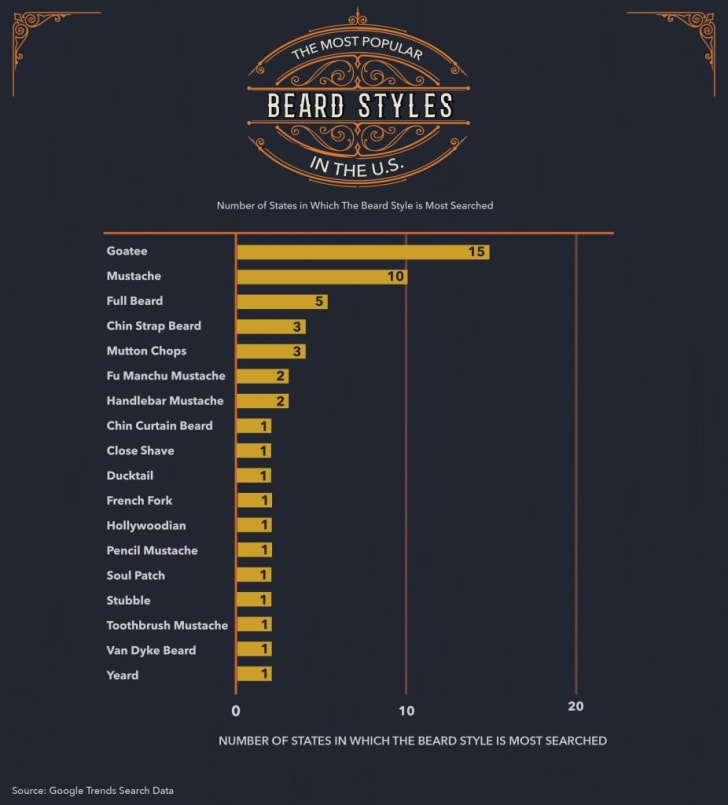 The Black Tux state list of most popular beards