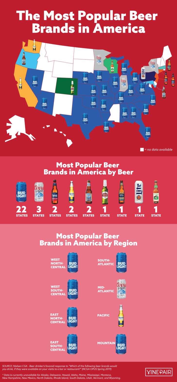 Beer information