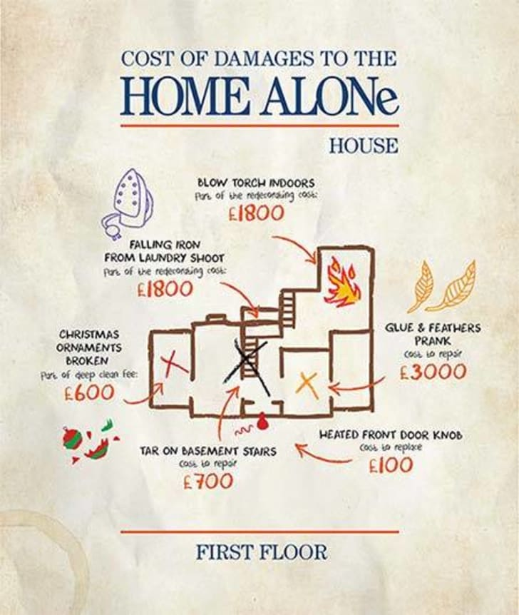 Map of the bottom floor of the house in Home Alone