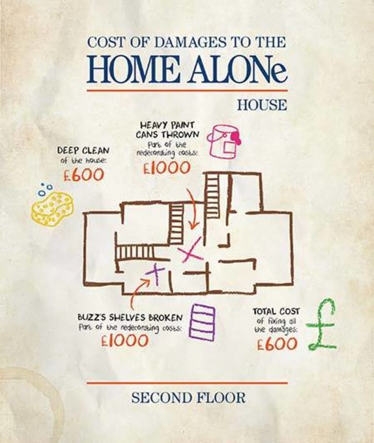 Map of the upper floor of the house in Home Alone