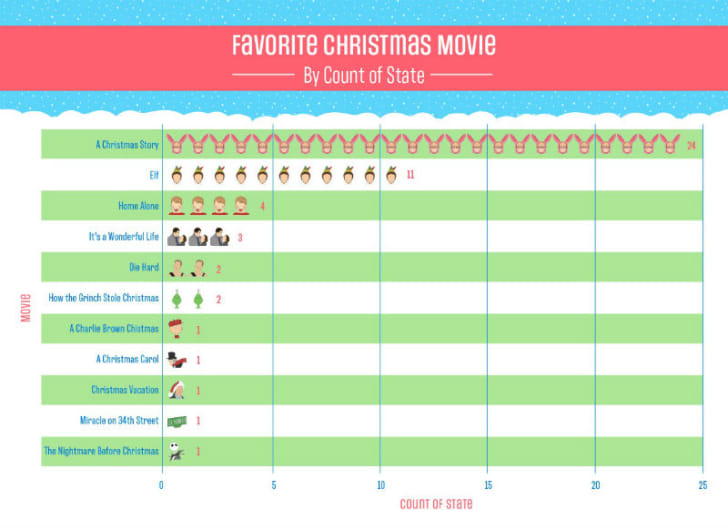 An infographic breaking down favorite holiday movies by state is pictured