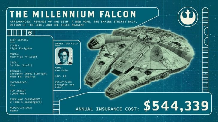 Infographic showing insurance costs of Millennium Falcon.