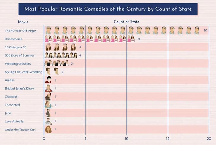 favorite romantic comedies by state