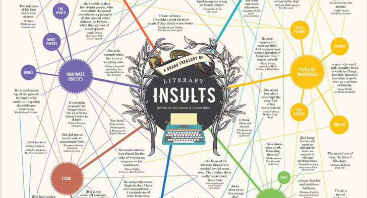 Literary Insult Chart Sold on Amazon.