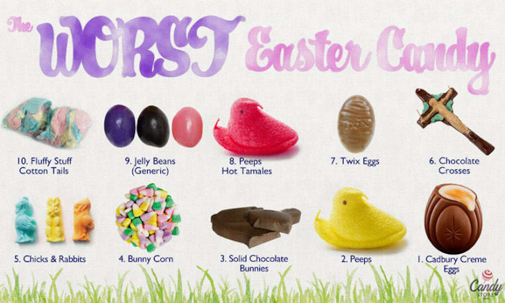 candystore.com's worst easter candies