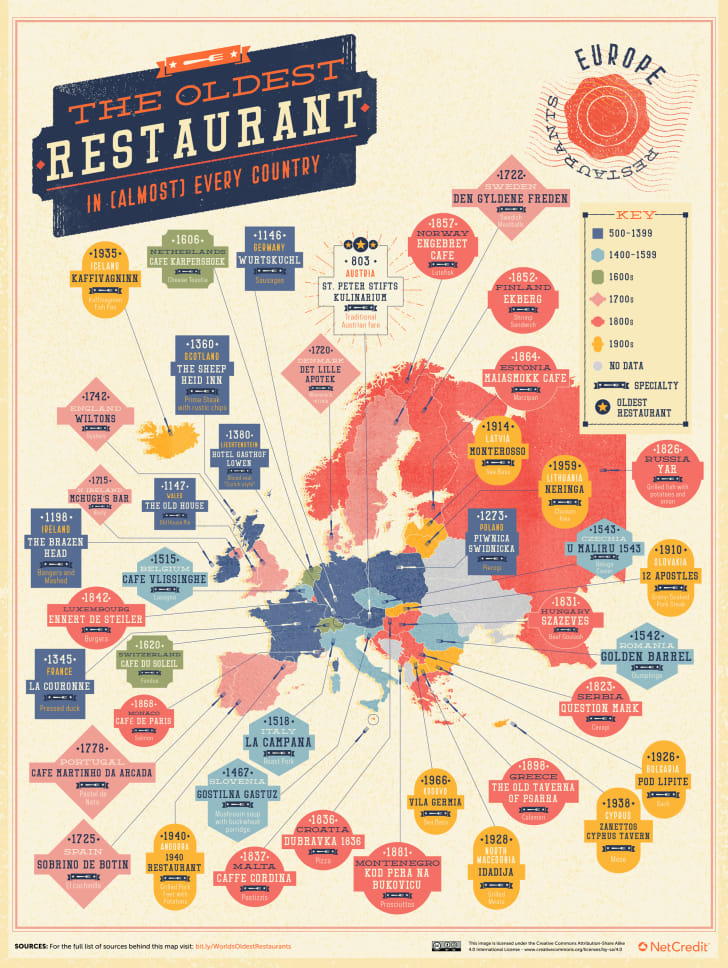 oldest restaurants in europe