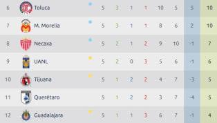LIGA MX | Así quedó la tabla general tras jugarse la jornada 5 del Apertura 2018