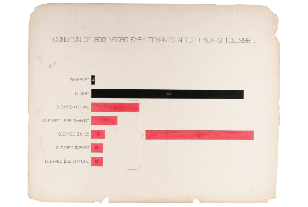 """5. """"CONDITION OF 300 NEGRO FARM TENANTS AFTER 1 YEAR'S TOIL, 1898"""""""